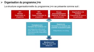 Organisation du Programme J+M